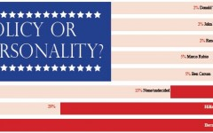 Policy or Personality? Students deliberate over candidates for the presidential election