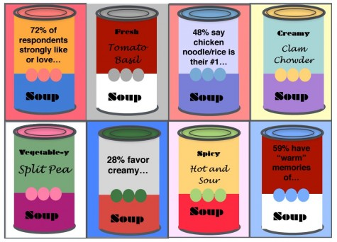 Students recount associations with various soup specialties