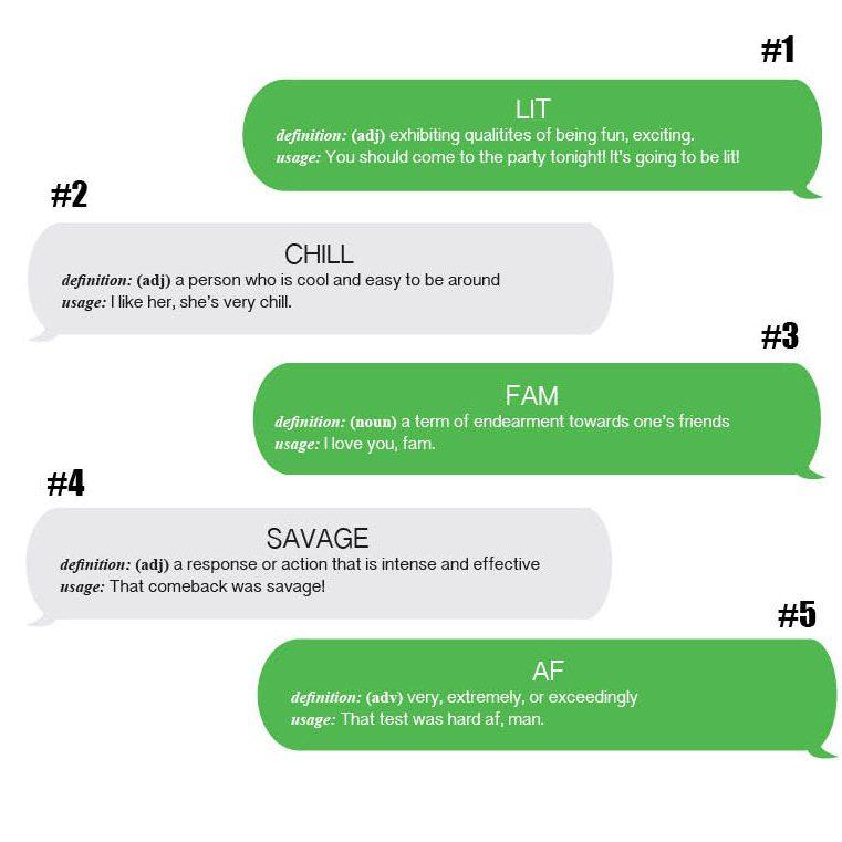 Slang: Shortened language expands casual vocabulary – The