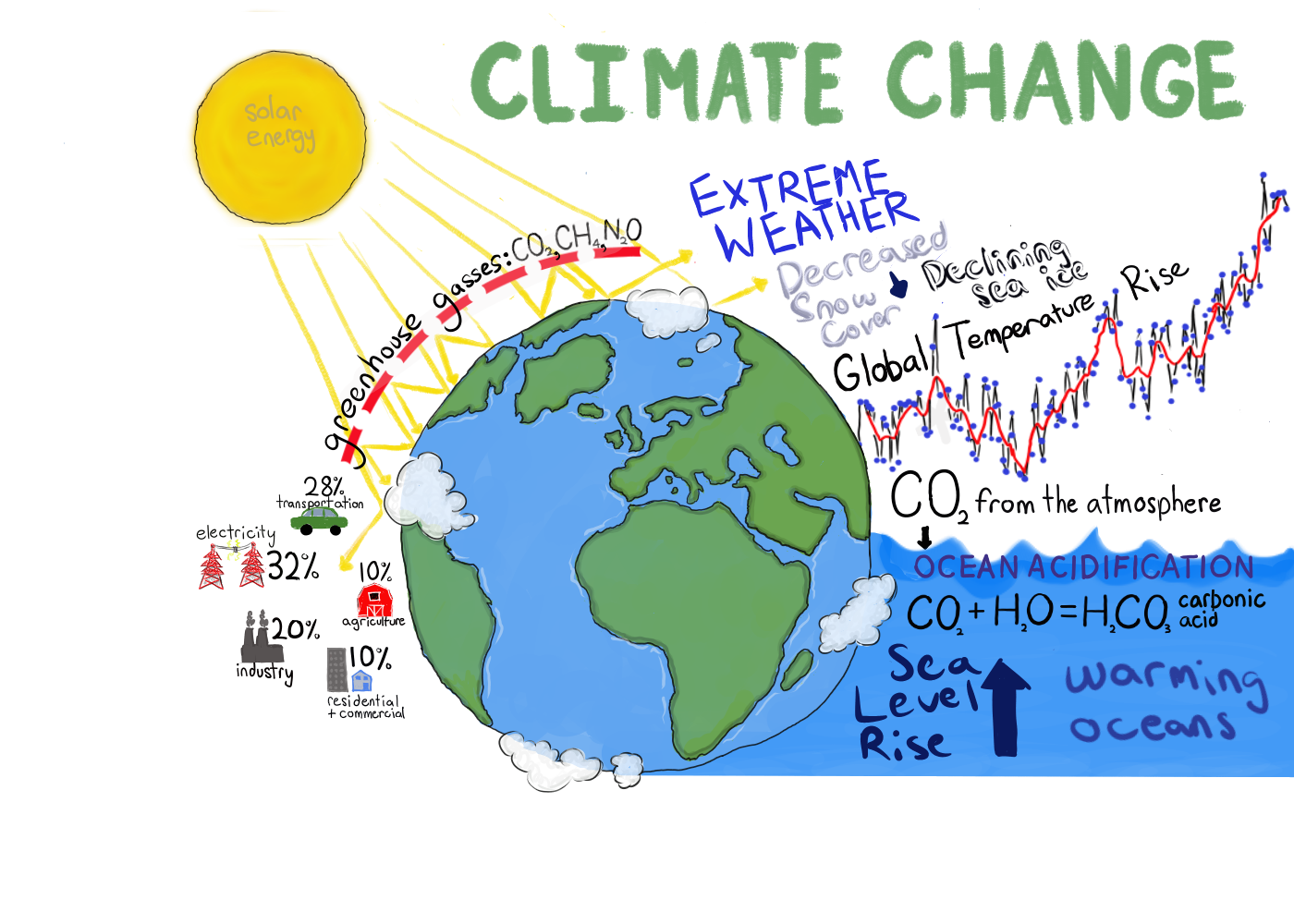 Climate+Change+has+both+environmental+and+economic+impacts.