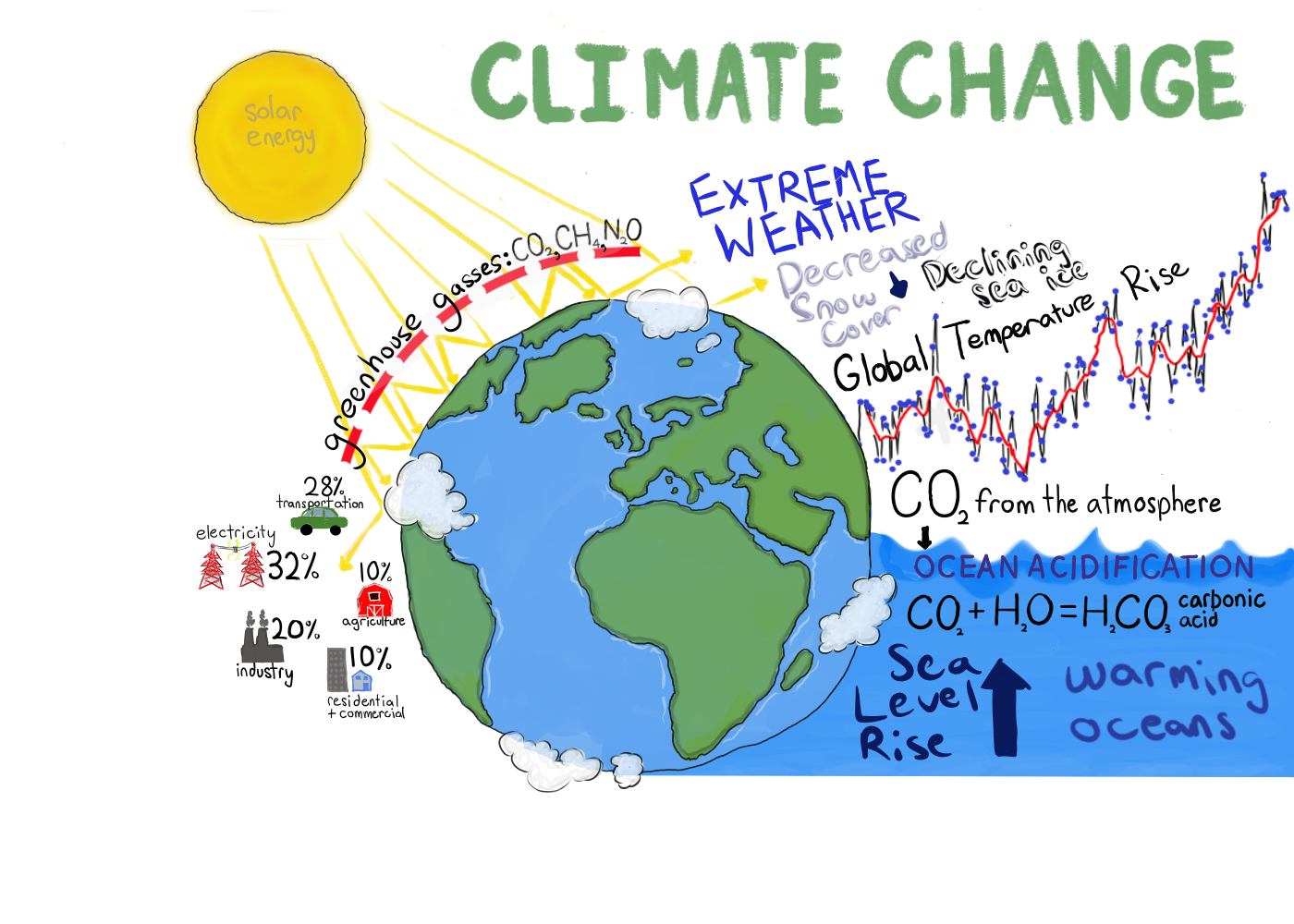 Climate Change has both environmental and economic impacts.
