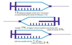 Illness epidemic hits classrooms