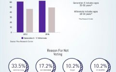 Infographic of the Week: Low voter turnout amongst young voters causes concern