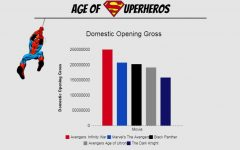 [INFOGRAPHIC] On big and small screens, it's the age of superheroes
