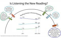 [INFOGRAPHIC] Is listening the new reading?