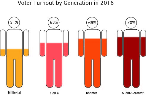 Data gathered from the 2016 presidential election shows that only half of the Millenials, the youngest voting block, show up to vote.