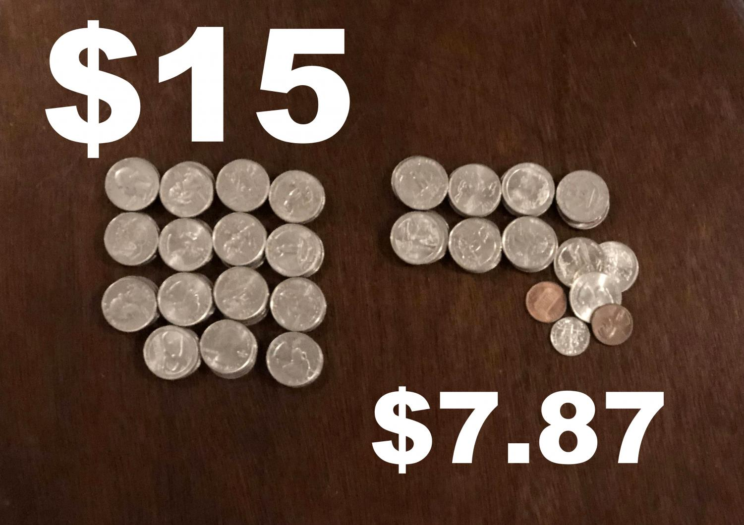 Visual comparison of $15 (the newly proposed minimum) to $7.87 (the old minimum wage).