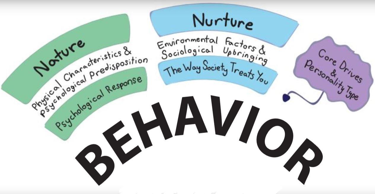 Natature versus nurture is a long-debated topic in behavior studies.