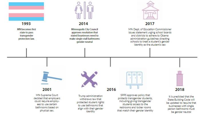 A+short+history+of+transgender+rights+in+Minnesota