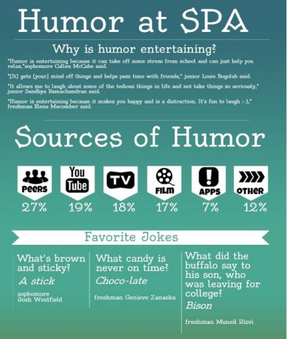 A recent poll survey students about humor.