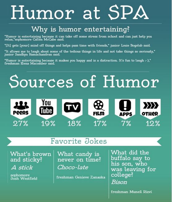 A+recent+poll+survey+students+about+humor.+