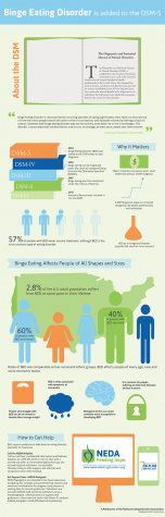 28% of the U.S. adult population have dealt with binge eating disorder at some time in their life.