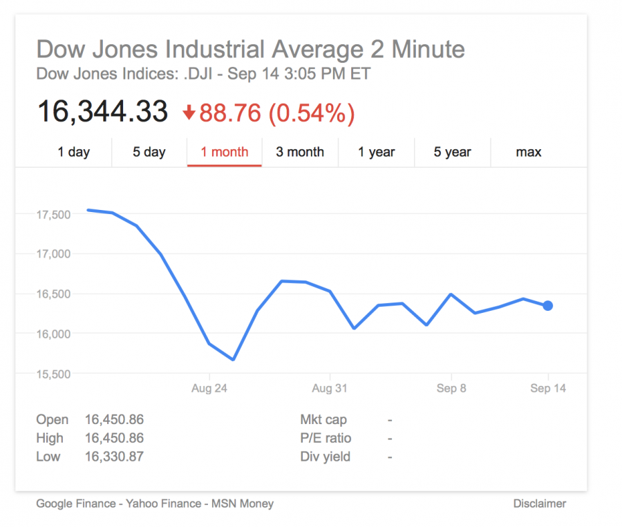 This graph of the Dow Jones Industrial Average (DJIA) shows the market drop on Aug. 24 and the market volatility thereafter.