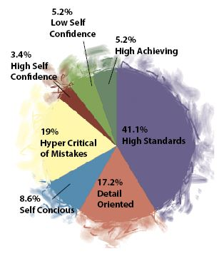 """The Rubicon conducted a poll of  the student body, with 58 responses, about perfectionism. 41.1% of respondents said that they believed high standards to be the distinguishing characteristic of perfectionists. """"They don't know the meaning of 'good enough,'""""  said psychologist Adrian Furnham."""