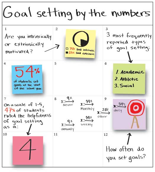 EXTRINSIC OR INTRINSIC. Information for this infographic was collected from a poll sent out to 200 St. Paul Academy and Summit School students grades 9-12, of which 18% responded. The sticky notes and arrows represent information about goal setting styles, frequency, and motivations.