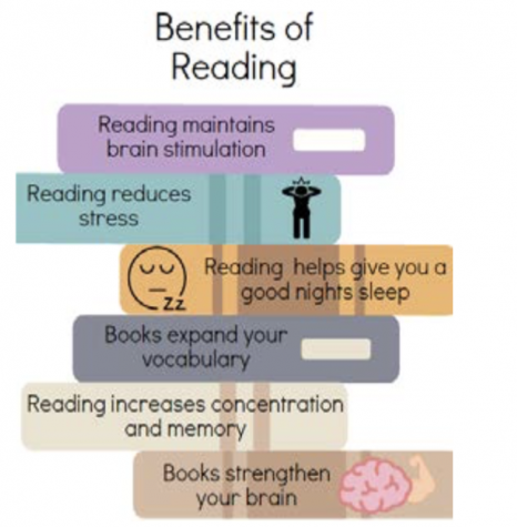 THE BENEFITS OF READING should encourage people, especially teenagers, to set aside time every day to open a book.
