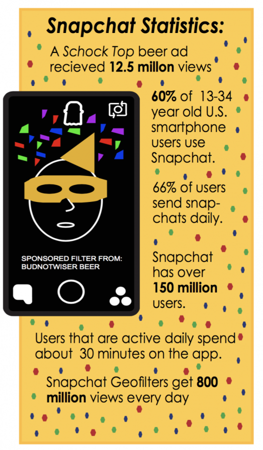 This is an infographic showing some Snapchat Statistics. Information gathered from Adweek.com.