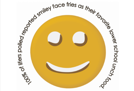 100% of lifers polled liked smiley face fries the most of any lower school lunch item.