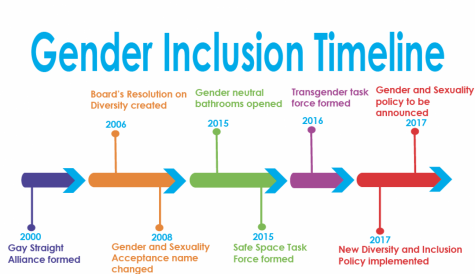 Diverse sexuality and gender alliance