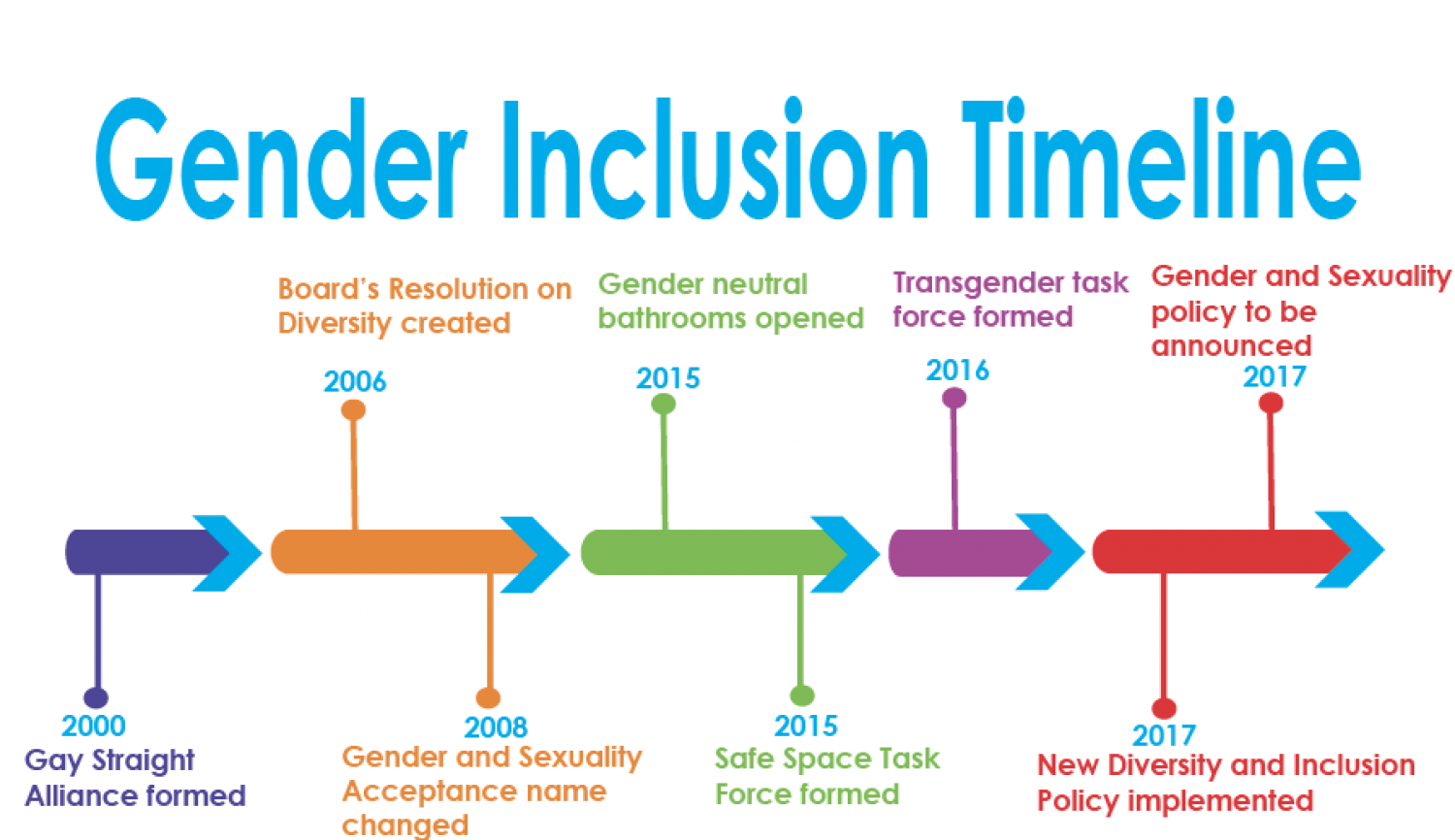 Gender and sexuality acceptance and celebration isn't a new phenomenon at SPA. Actions towards more inclusion in recent years reflect an  increase in feeling comfortable with gender identity.