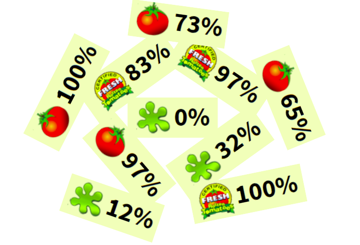 Rotten tomatoes scores can be all over the place, but more recently they have been putting many fantastic genres on the down and too many of the same genres on the up.