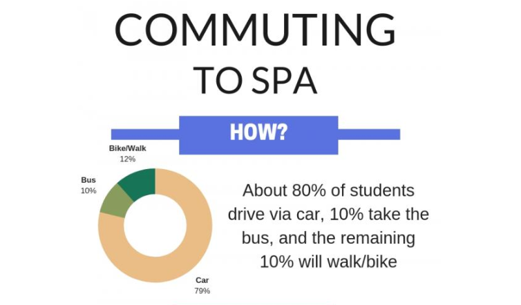 Infographic of how students commute to SPA.