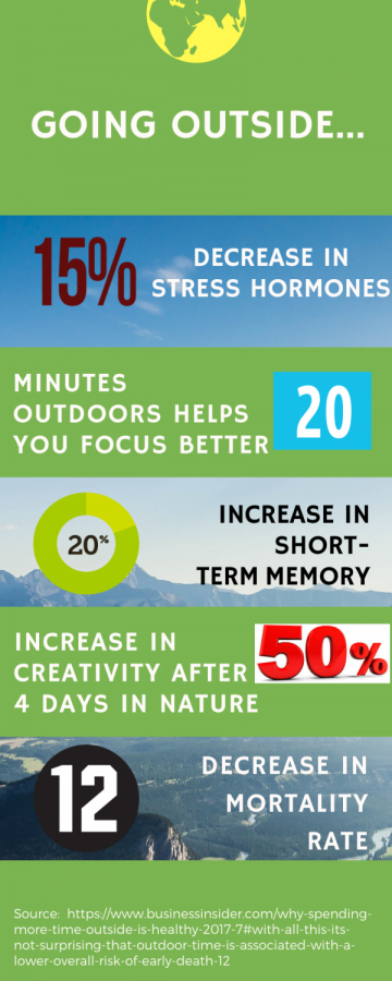 There are many benefits to spending more time outdoors, such as lowering stress and increasing energy.