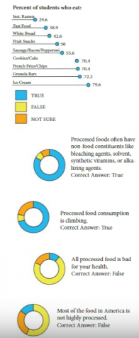 Heavily processed foods pose health risks