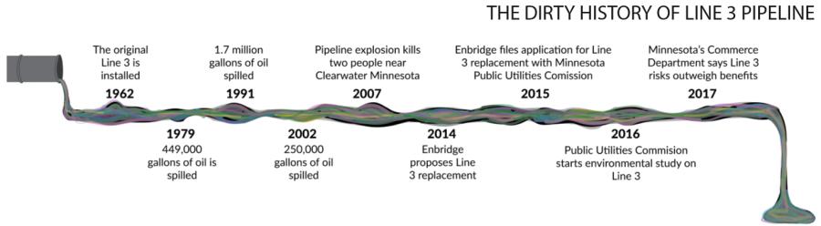 Information from Minnesota Public Radio