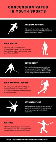 While some sports require helmets or other gear to minimize the risk of injury, these sports still carry a high ratio of player concussions. (Created in Canva)