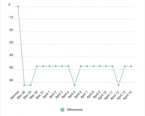 Still the state with the lowest infection rate, MN social distancing falls just above average
