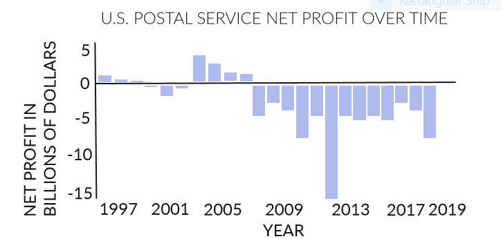 The U.S. Postal Service has not had a positive net income since 2006, as reported by their website. This speaks to how dire the situation regarding USPS is.