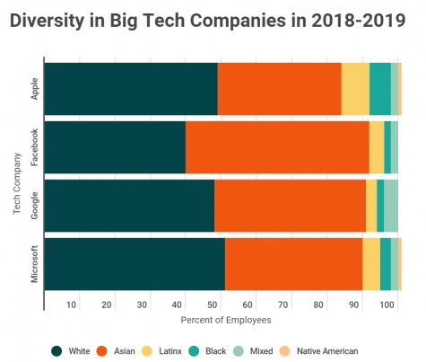 Here is the data taken from the companies' websites on their diversity reports in both 2018/2019 and 2014.