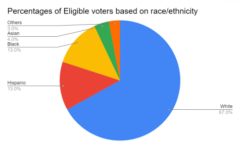 In the past 10 years, the eligible voters have been over 60 percent white according to the Pew Research Center.
