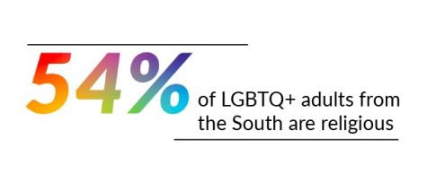 Where is LGBTQ religious practice highest?