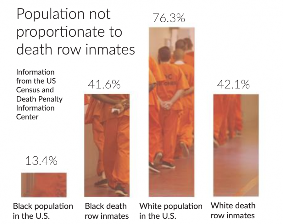 Fast forward nearly 200 years, and the federal government is still sanctioning the execution of a disproportionate number of Black men.