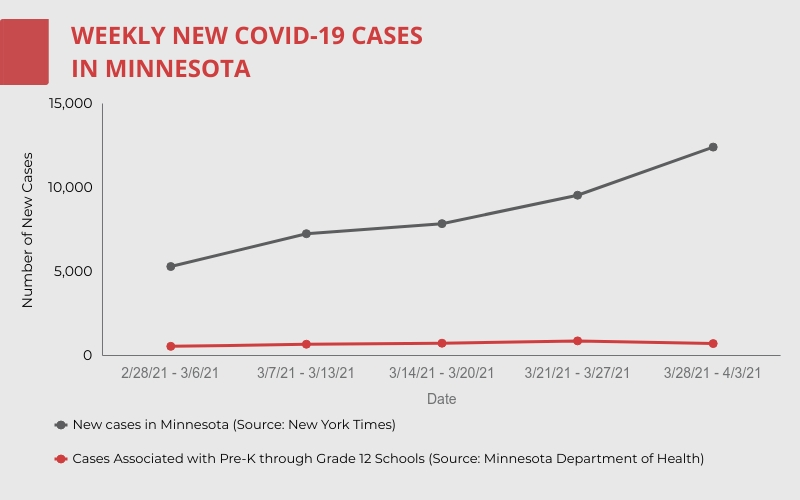 Minnesota currently faces a surge of COVID-19 cases head-on. The surge is one of many reasons why the school won't be reducing COVID-19 restrictions soon.