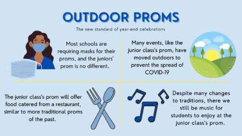 An infographic showing the new things outdoor, socially-distanced proms have to offer, while keeping some of the same traditions.